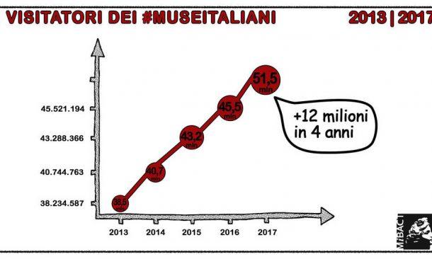 Musei, in Puglia +19,48% di visitatori, incassi per 1.151.697 euro