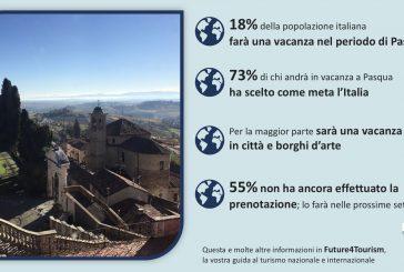 Vacanze di Pasqua: il 18% degli italiani è pronto a partire