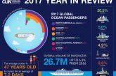 Traffico crocieristico oltre le previsioni nel 2017: quasi 27 mln di pax a +8%