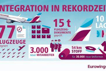 Arriva il 77° aeromobile di Eurowings: in 9 mesi creati 3 mila nuovi posti di lavoro