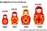 Nel 2018 turismo digitale in Russia raggiunge 11 miliardi di dollari
