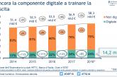 In Italia gli acquisti digitali per i viaggi raggiungono 14,2 miliardi di euro
