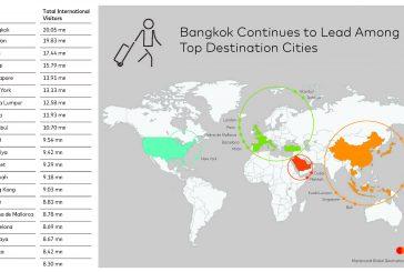 Milano al top in Europa per attrattività turistica. Bangkok prima nel mondo