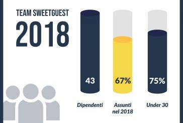 Continua il boom degli affitti brevi: in Italia gli ospiti di Sweetguest a+186% nel 2018