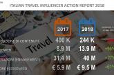 Come cambia il valore economico dei travel influencer italiani, lo studio di Extreme