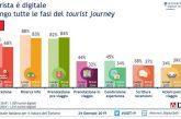 Trydoo.com chiude primo trimestre 2019 con un +51% di viaggiatori