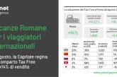 Roma si conferma Capitale anche per lo shopping Tax Free