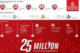 Emirates Skywards celebra traguardo dei 25 mln di iscritti con sconti e sorprese